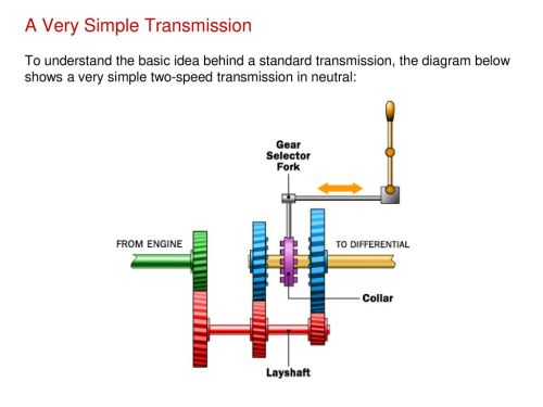small resolution of a very simple transmission