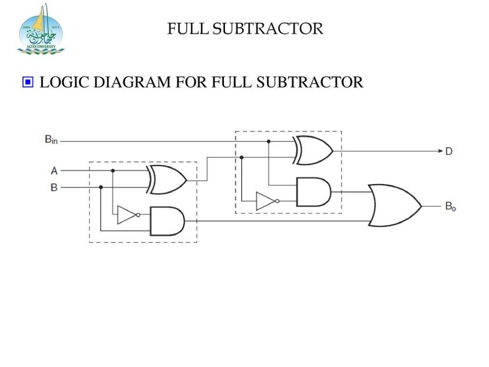 medium resolution of 24 full subtractor logic diagram for full subtractor