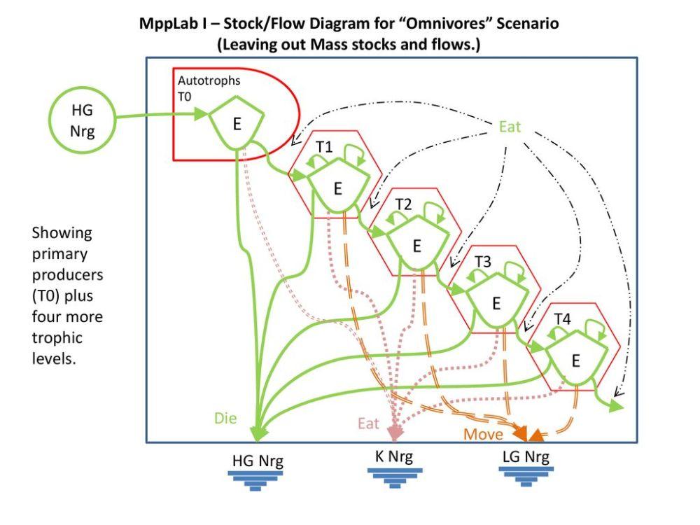 medium resolution of e e e e e mpplab i stock flow diagram for omnivores scenario