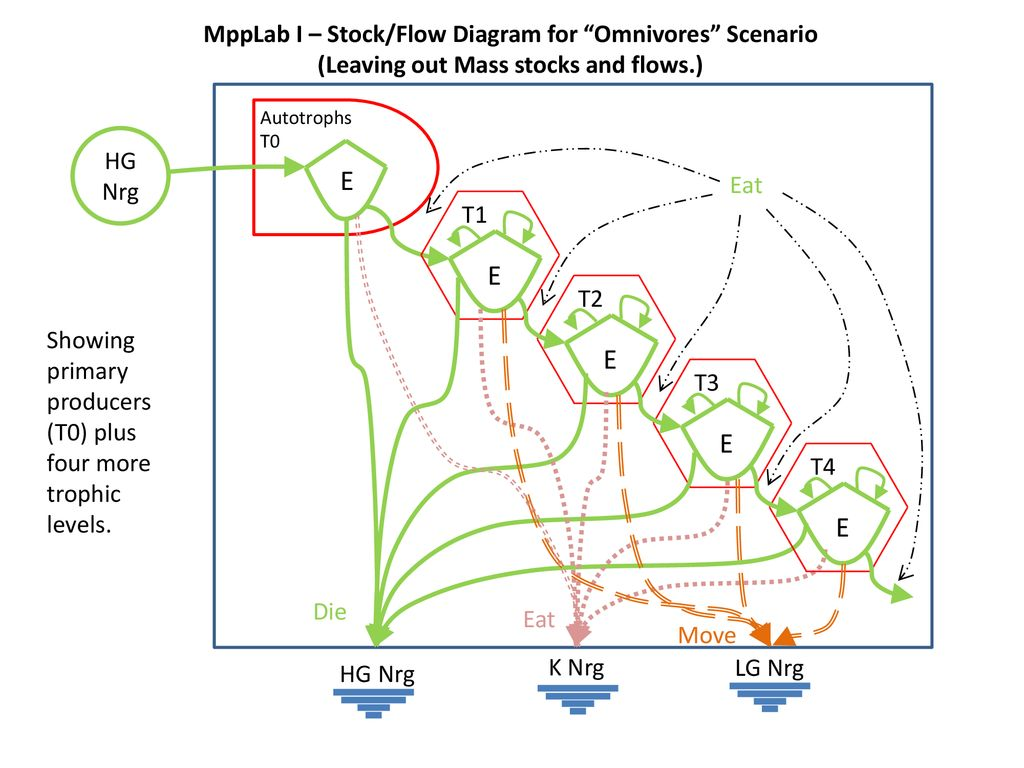 hight resolution of e e e e e mpplab i stock flow diagram for omnivores scenario