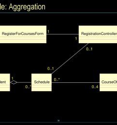 essentials of visual modeling w uml instructor notes ppt download example transitions courseoffering example state diagram [ 1024 x 768 Pixel ]