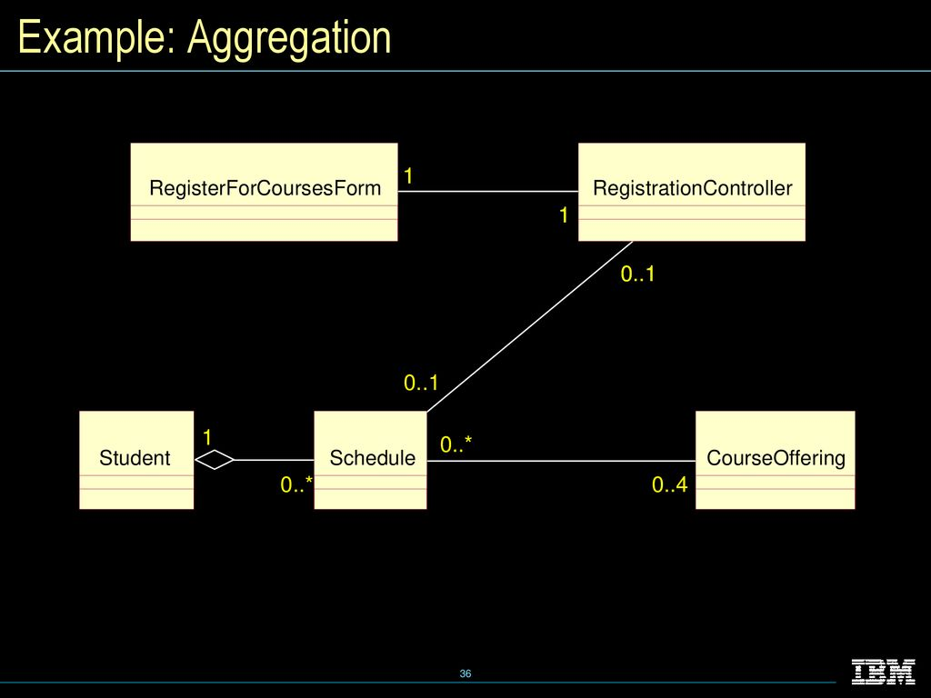hight resolution of example transitions courseoffering example state diagram wiring essentials of visual modeling w uml instructor notes ppt