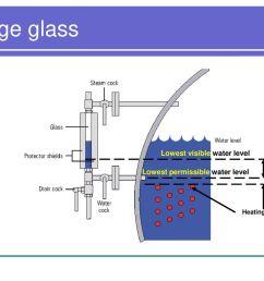 7 gauge glass  [ 1024 x 768 Pixel ]