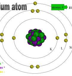 sodium atom na e atomic 11 e e 23 mass no [ 1024 x 768 Pixel ]