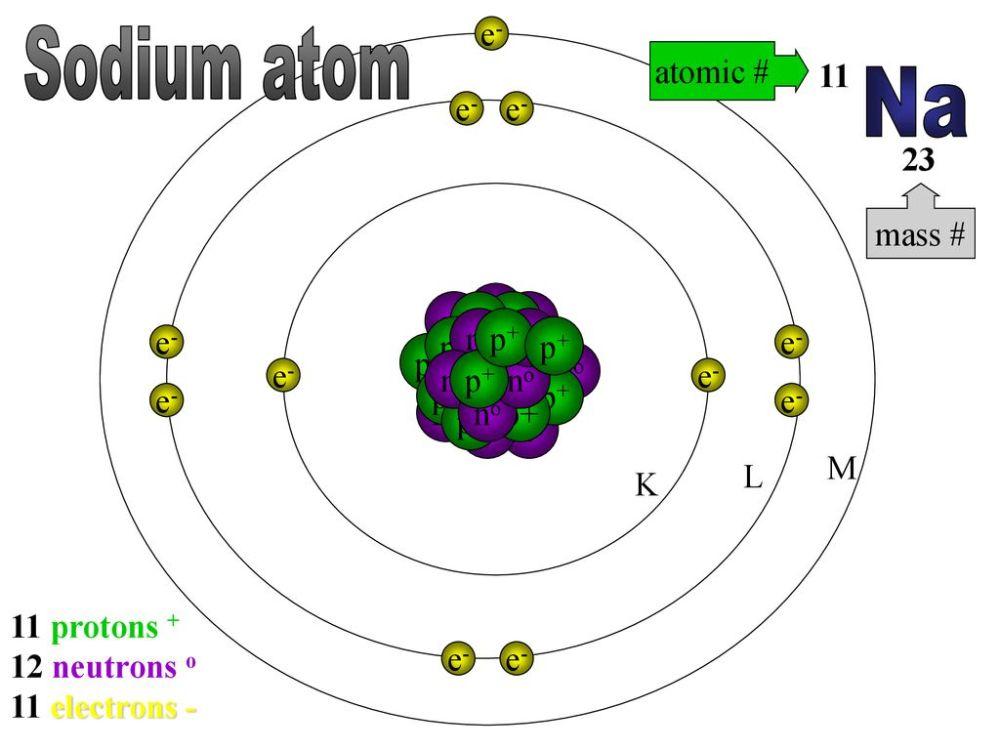 medium resolution of sodium atom na e atomic 11 e e 23 mass no