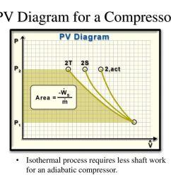 pv diagram for a compressor [ 1024 x 768 Pixel ]