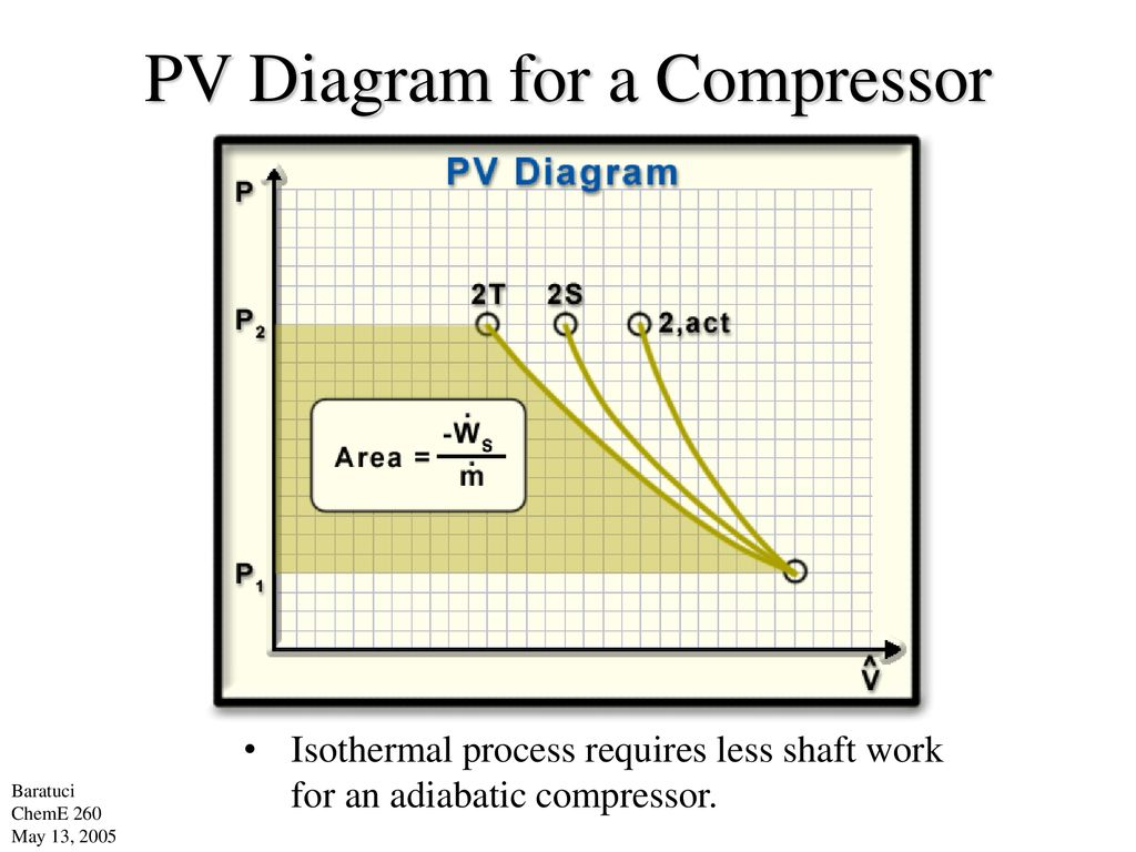 hight resolution of pv diagram for a compressor