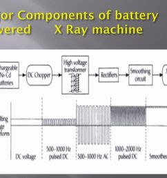 major components of battery powered x ray machine [ 1024 x 768 Pixel ]