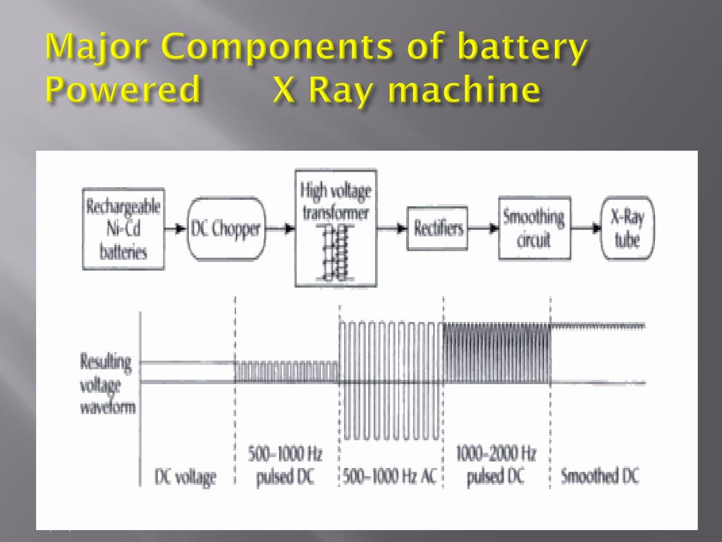 hight resolution of major components of battery powered x ray machine