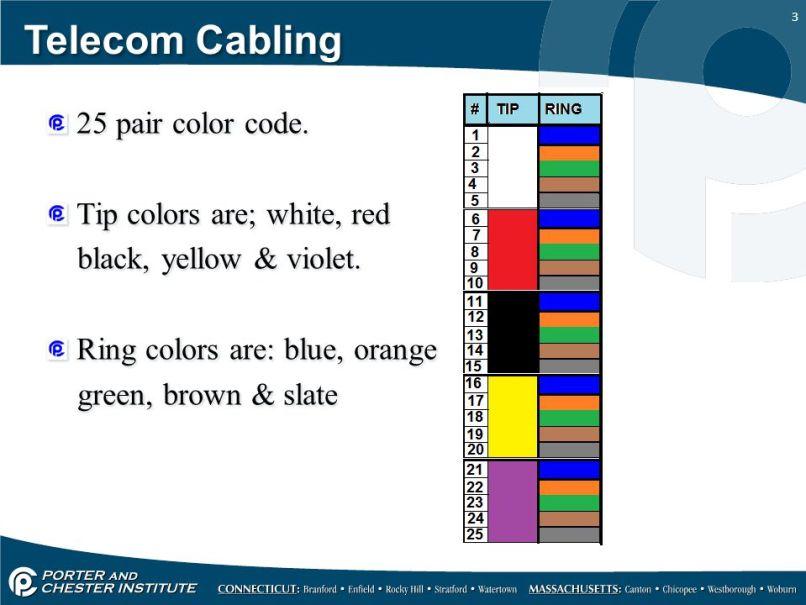 25 Pair Telephone Cable Color Code Vivostar