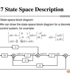 4 7 state space description [ 1024 x 768 Pixel ]