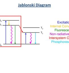 jablonski diagram excitation internal conversion fluorescence [ 1024 x 768 Pixel ]