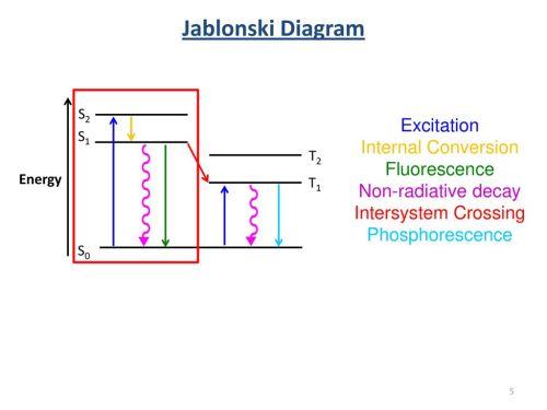 small resolution of jablonski diagram excitation internal conversion fluorescence