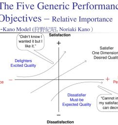 the five generic performance objectives relative importance [ 1024 x 768 Pixel ]