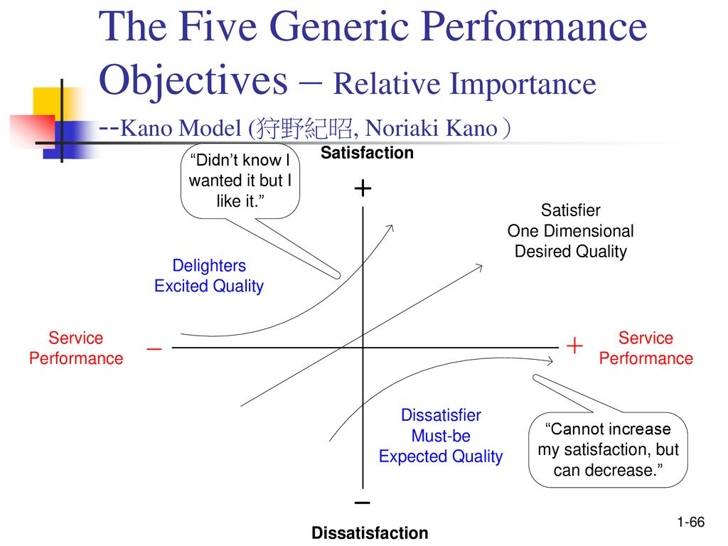 hight resolution of the five generic performance objectives relative importance