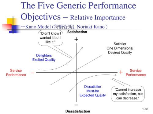 small resolution of the five generic performance objectives relative importance