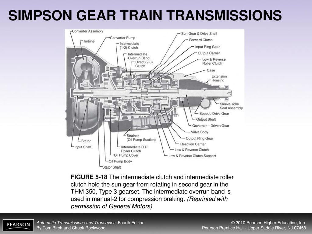 hight resolution of simpson gear train transmissions