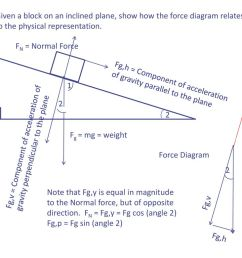 given a block on an inclined plane show how the force diagram relates to the [ 1024 x 768 Pixel ]