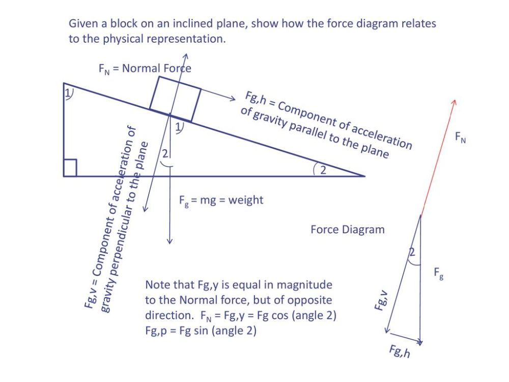 medium resolution of given a block on an inclined plane show how the force diagram relates to the