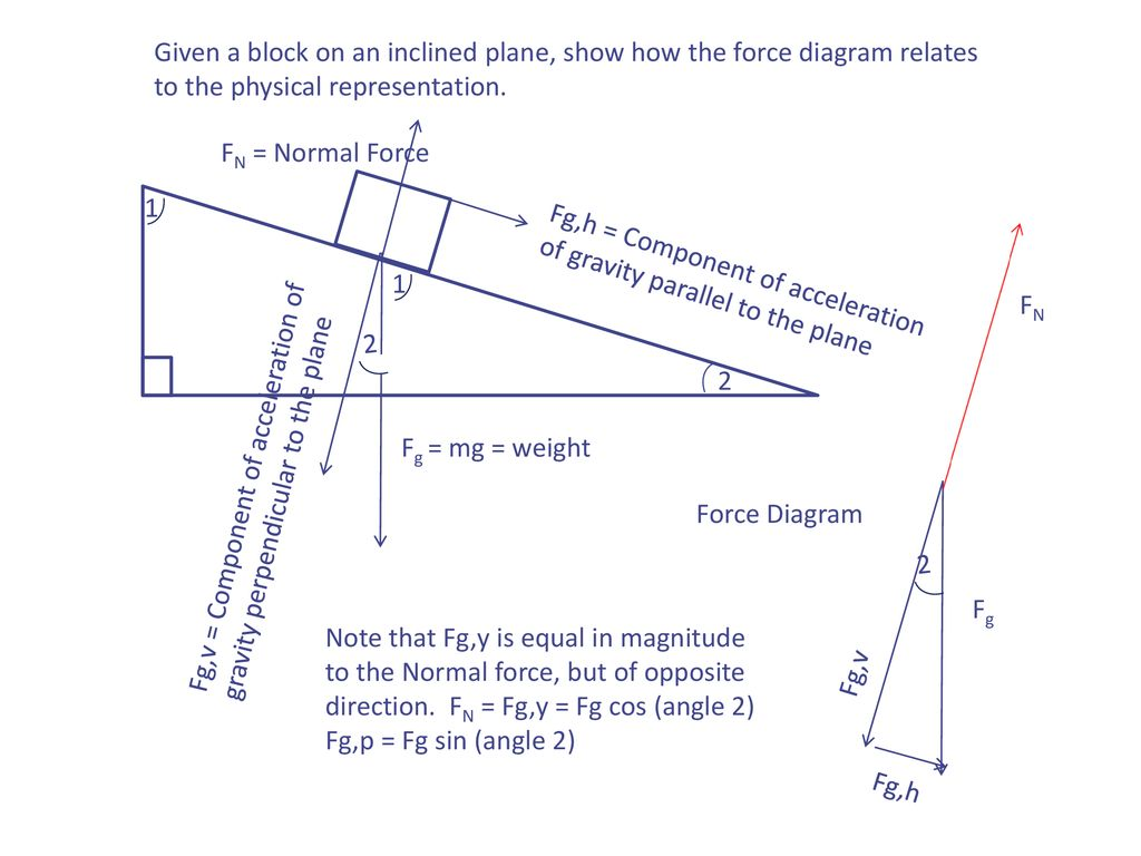 hight resolution of given a block on an inclined plane show how the force diagram relates to the