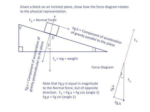 small resolution of given a block on an inclined plane show how the force diagram relates to the