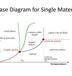 2 phase diagram  [ 1024 x 768 Pixel ]