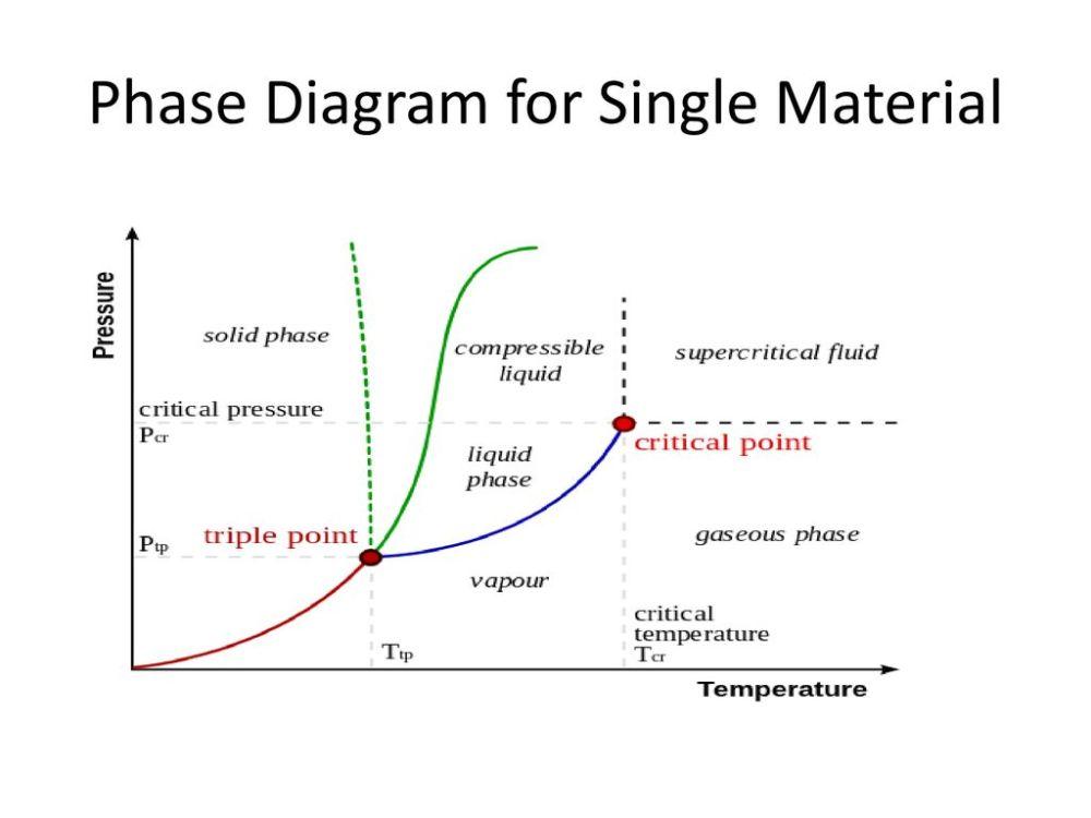 medium resolution of 2 phase diagram