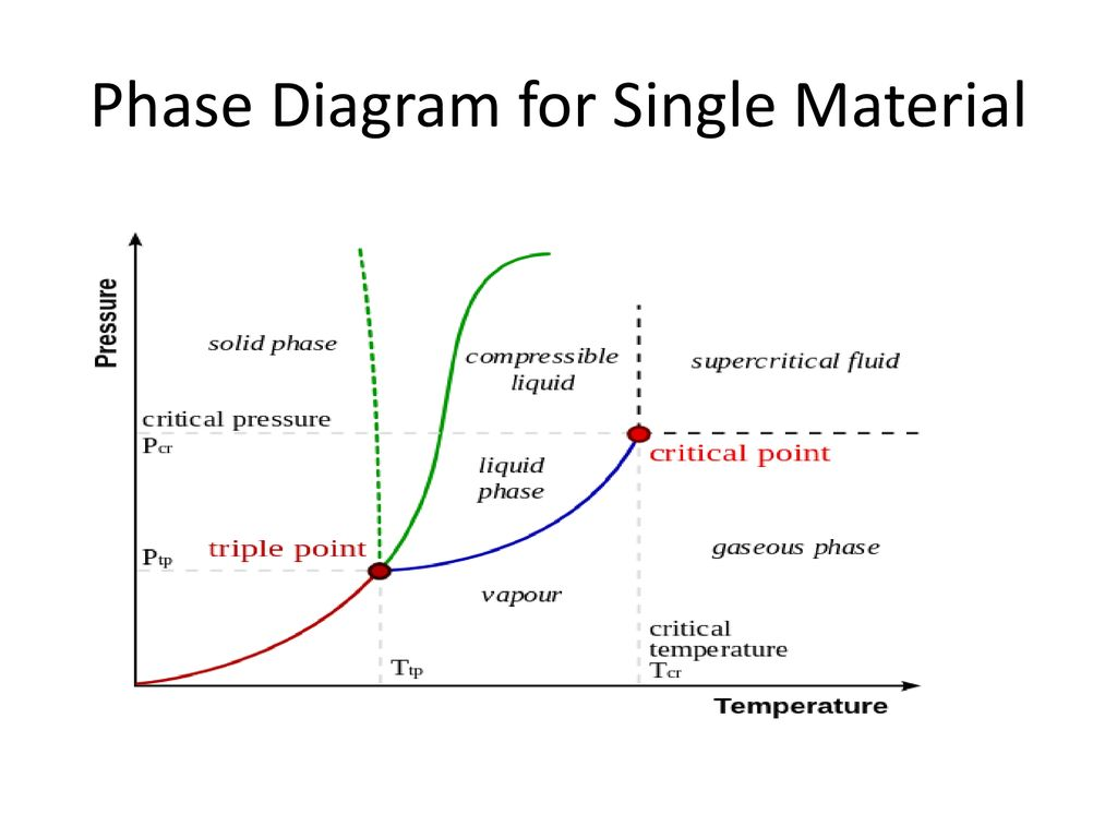 hight resolution of 2 phase diagram