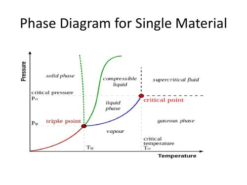 small resolution of 2 phase diagram