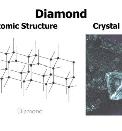 14 diamond atomic structure crystal form central c linked to 4 other cs [ 1024 x 768 Pixel ]