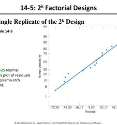 14 5 2k factorial designs single replicate of the 2k design [ 1024 x 768 Pixel ]