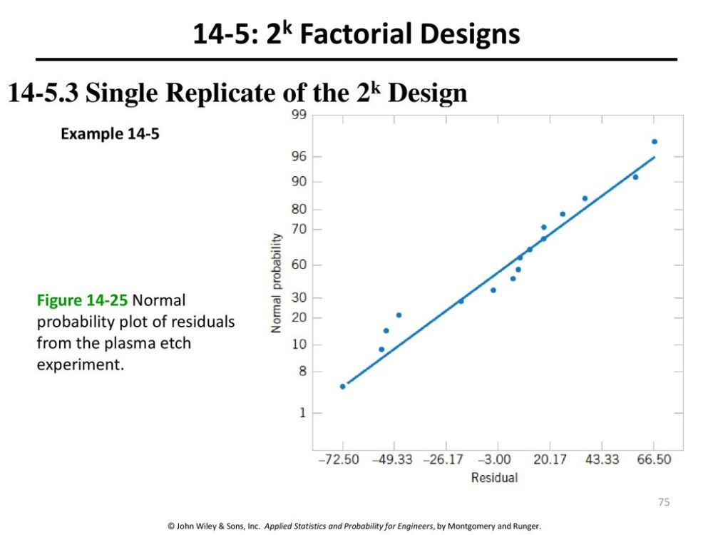 medium resolution of 14 5 2k factorial designs single replicate of the 2k design