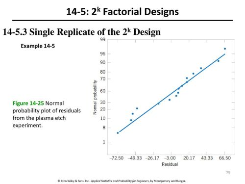 small resolution of 14 5 2k factorial designs single replicate of the 2k design