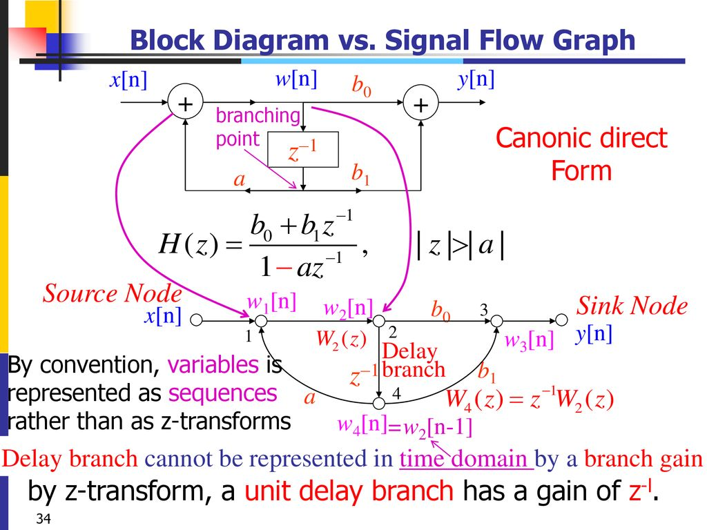 hight resolution of 31 block diagram