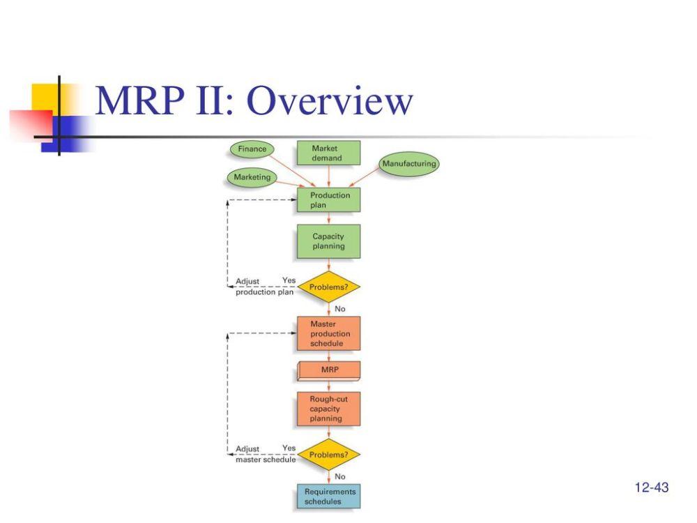 medium resolution of 43 mrp ii overview