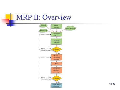 small resolution of 43 mrp ii overview