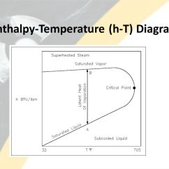 Temperature Enthalpy Diagram For Water 4 6 Firing Order Lesson Property Diagrams And Steam Tables Ppt Video Online Download H T