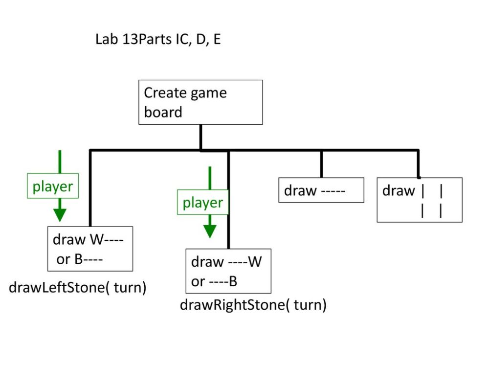medium resolution of lab 13parts ic d e create game board player draw draw