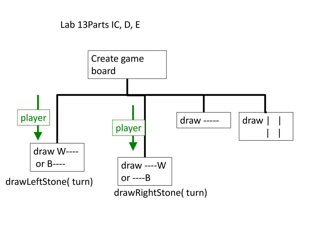 hight resolution of lab 13parts ic d e create game board player draw draw
