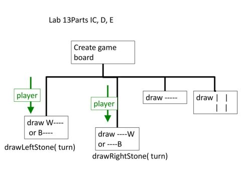 small resolution of lab 13parts ic d e create game board player draw draw