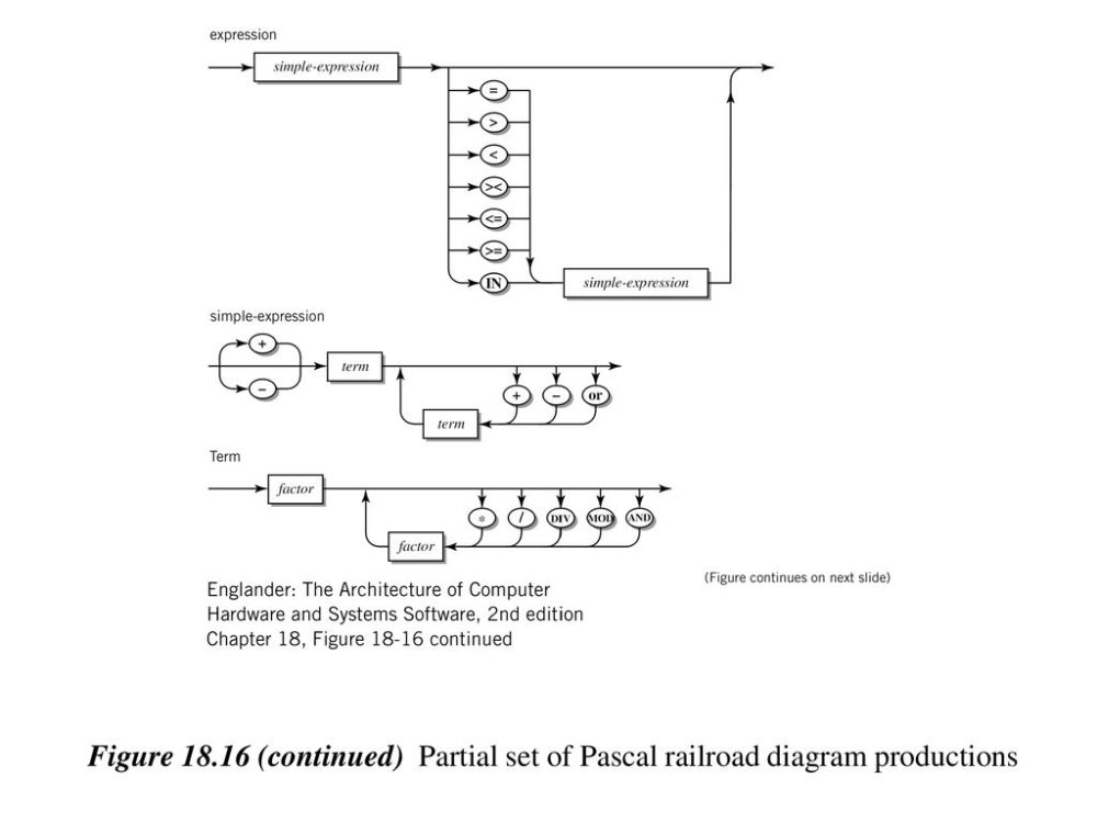 medium resolution of 11 figure 18 16 continued partial set of pascal railroad diagram productions