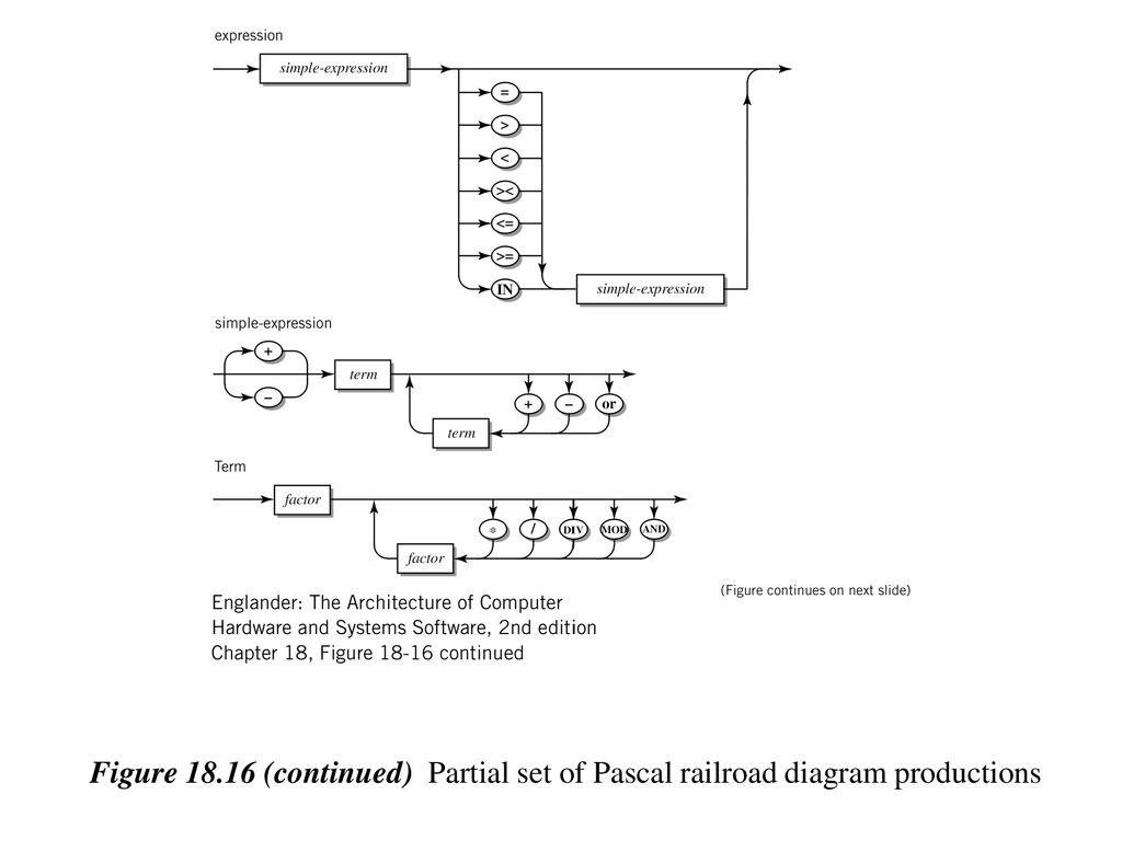 hight resolution of 11 figure 18 16 continued partial set of pascal railroad diagram productions