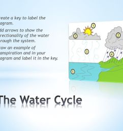 the water cycle create a key to label the diagram  [ 1024 x 768 Pixel ]