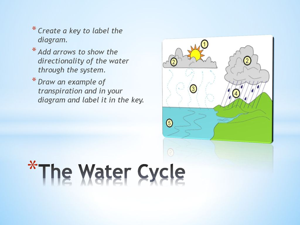 hight resolution of the water cycle create a key to label the diagram