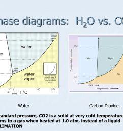 15 phase diagrams h2o vs co2 [ 1024 x 768 Pixel ]