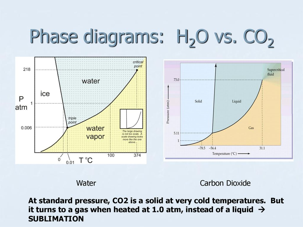 hight resolution of 15 phase diagrams h2o vs co2