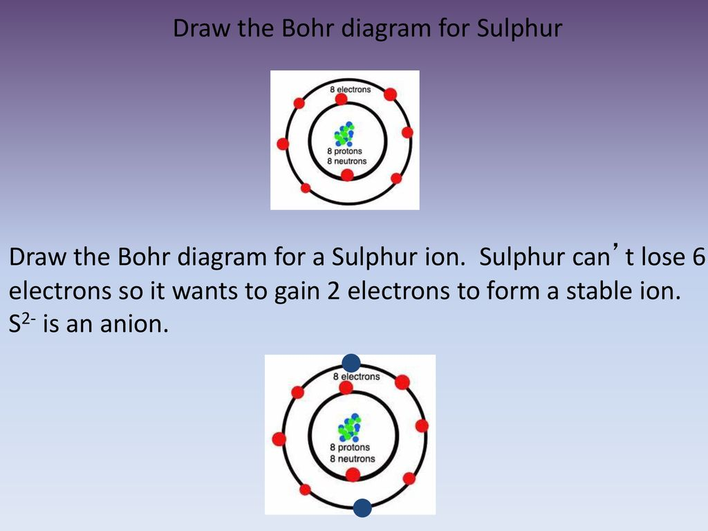 hight resolution of draw the bohr diagram for sulphur