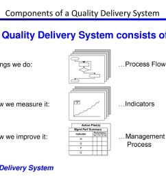 components of a quality delivery system [ 1024 x 768 Pixel ]