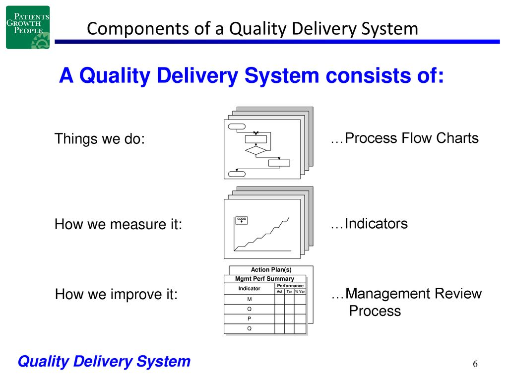 hight resolution of components of a quality delivery system