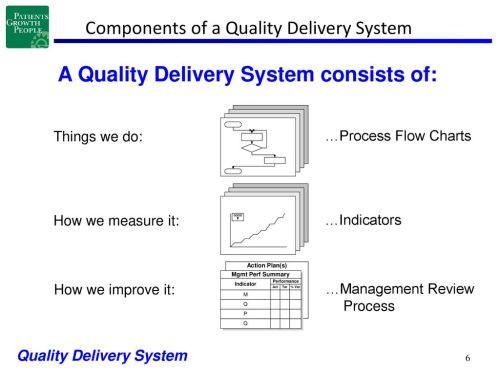 small resolution of components of a quality delivery system